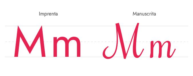 Letra M Imprenta y Manuscrita - Mayúscula y Minúscula