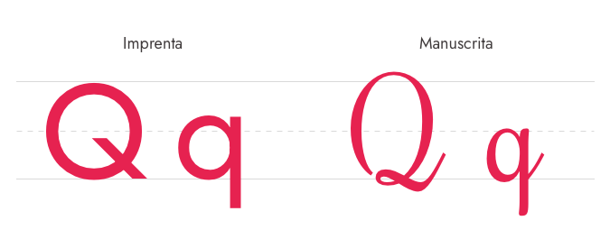 Letra Q Imprenta y Manuscrita - Mayúscula y Minúscula