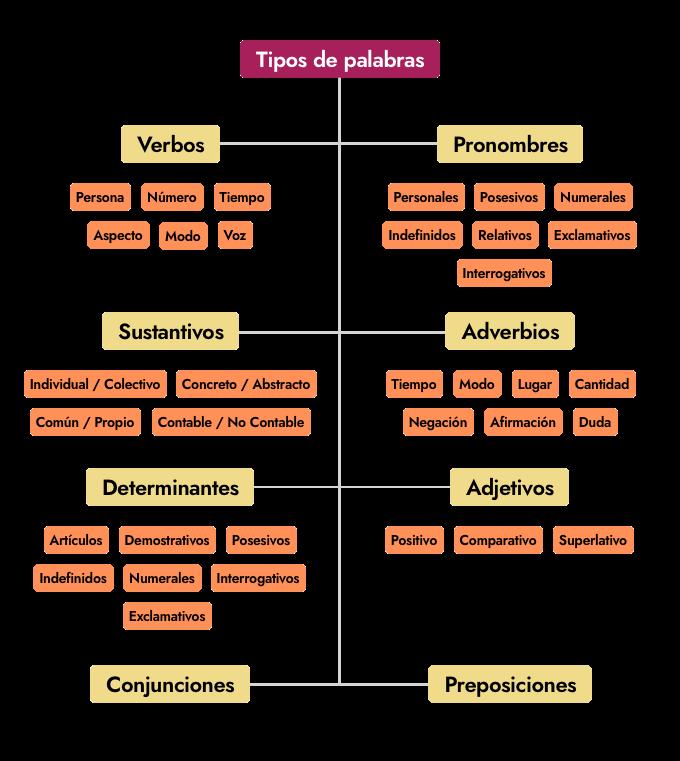 Tipos de palabras y características